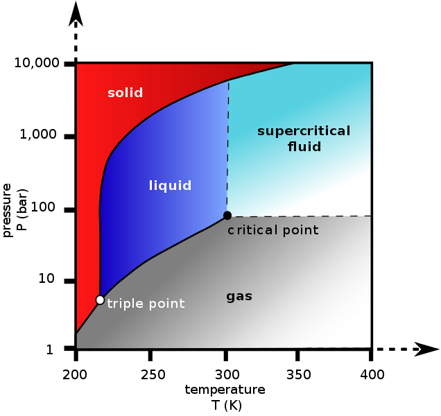 Phase Diagram Life Is Chemistry